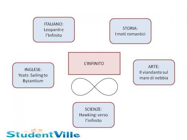 Mappa Concettuale Terza Media 5 Tesine Studentville