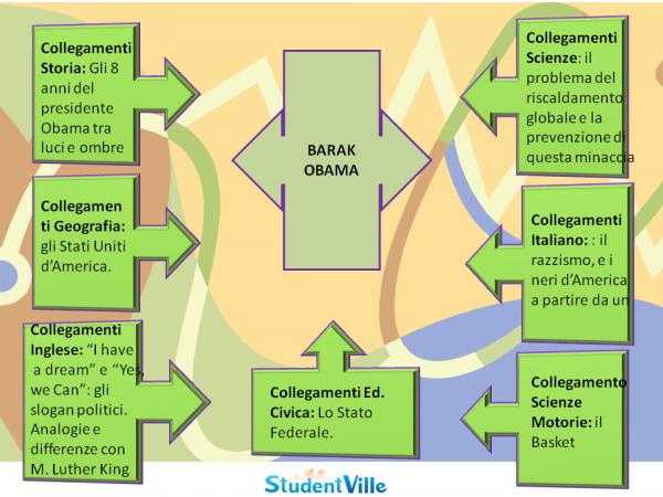 Tesina terza media su Barak Obama: mappa concettuale