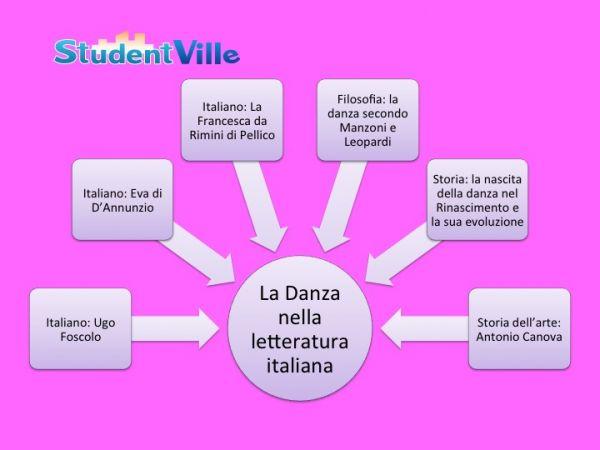 tesina maturit? danza letteratura italiana