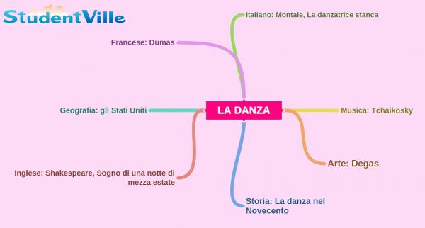 mappa concettuale sulla danza