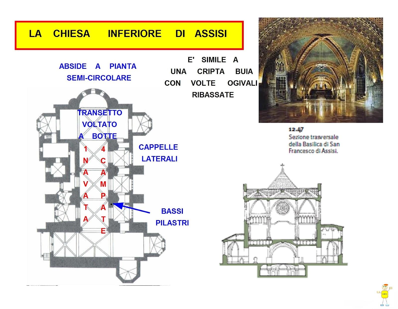 Mappa concettuale basilica di san francesco chiesa for Una storia a pianta aperta
