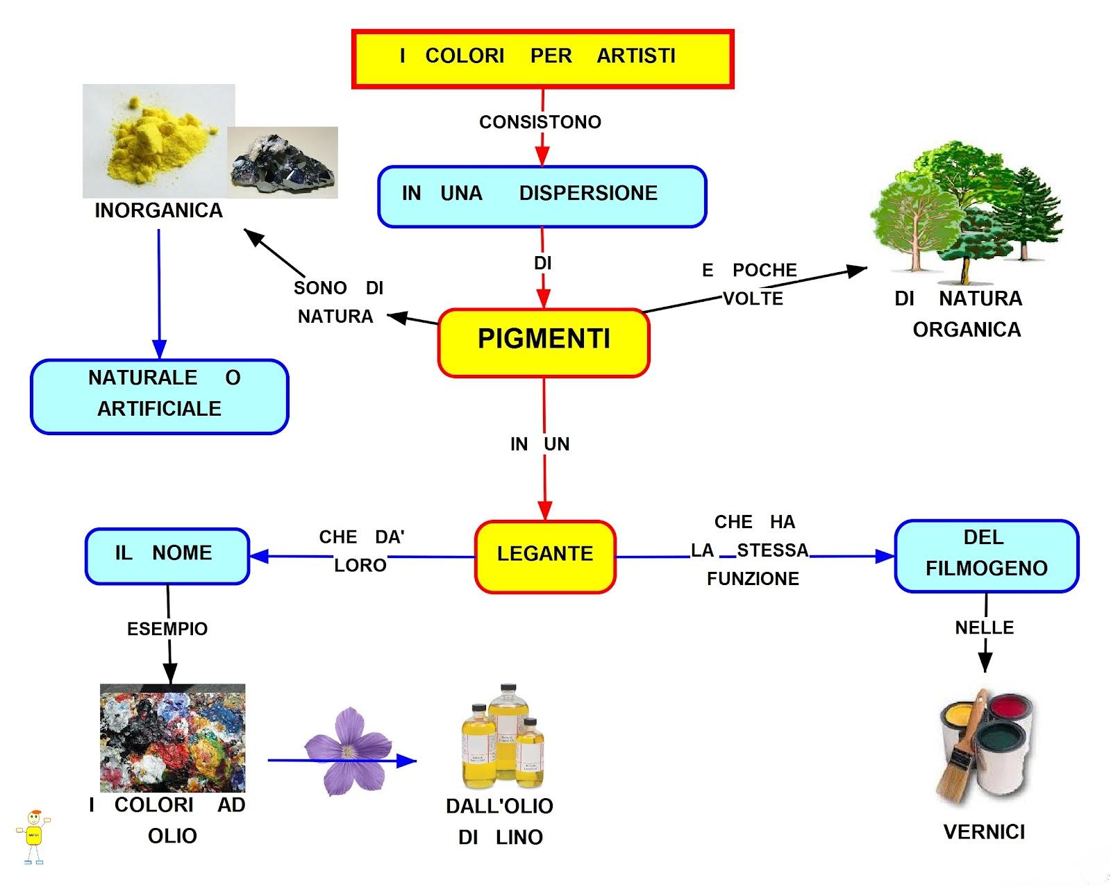 Mappa concettuale i colori per artisti