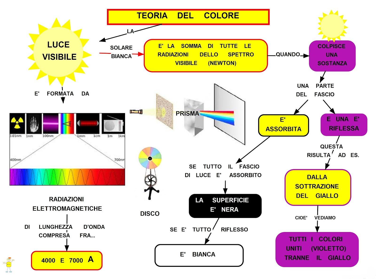 Teoria del colore mappa concettuale