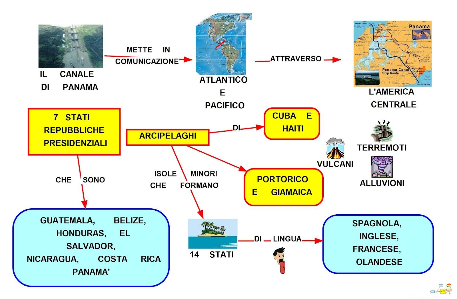 Mappa Concettuale dell'America Centrale