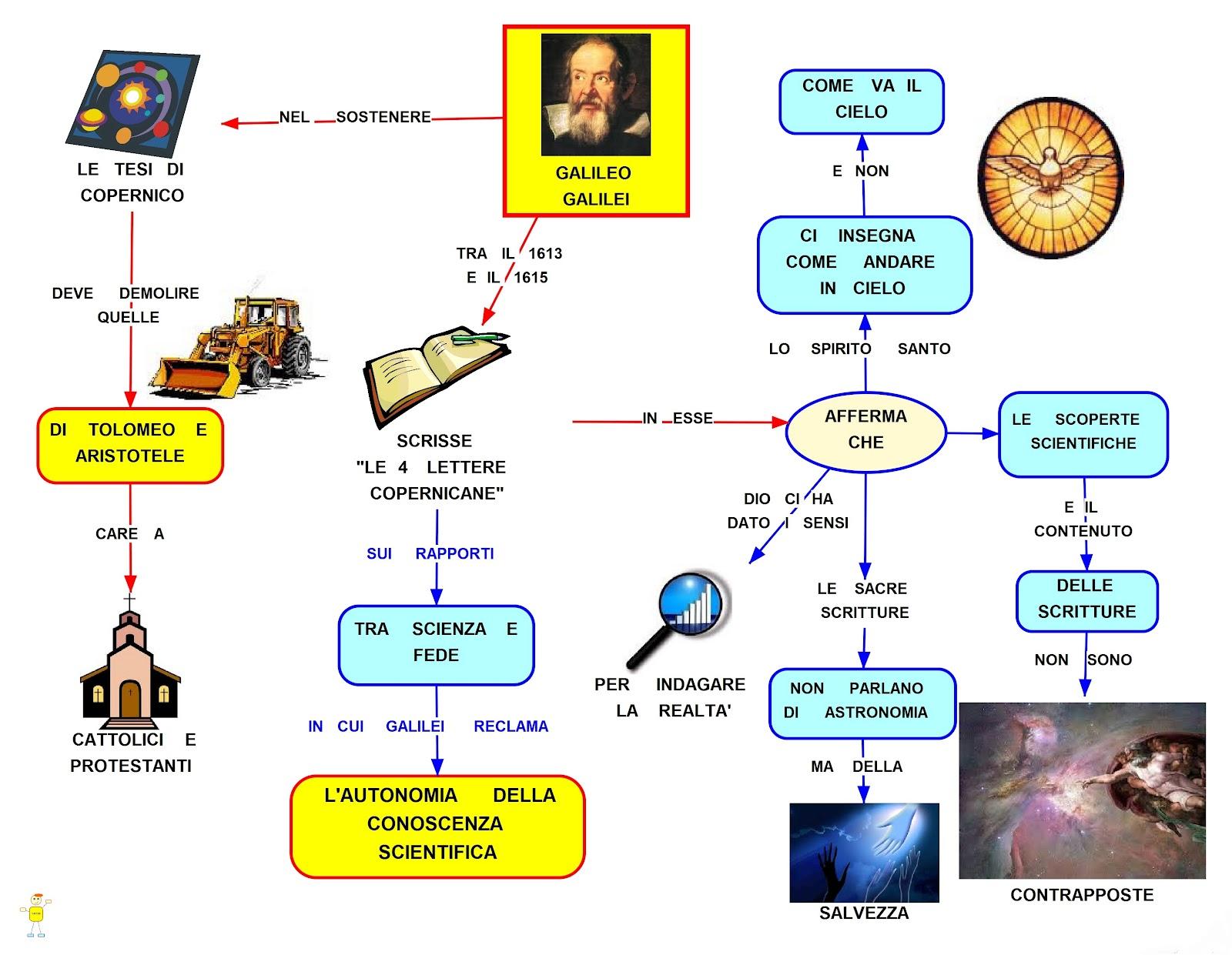 Mappa concettuale autonomia scienza