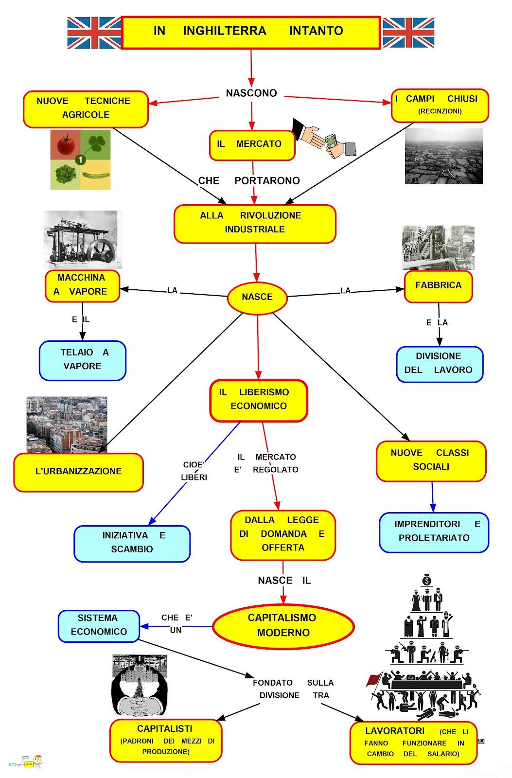Mappa concettuale Capitalismo