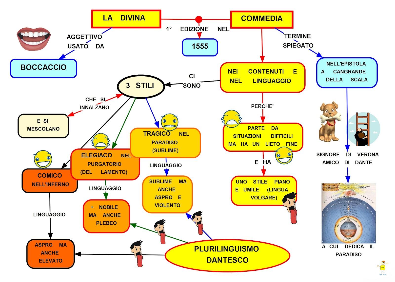 Dicina Commedia mappa concettuale
