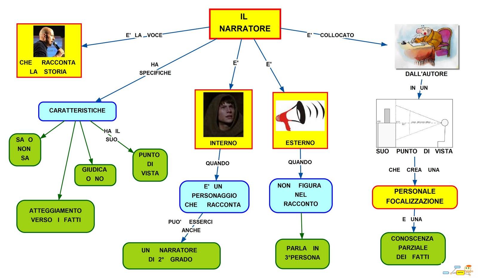 Mappa concettuale narratore caratteristiche