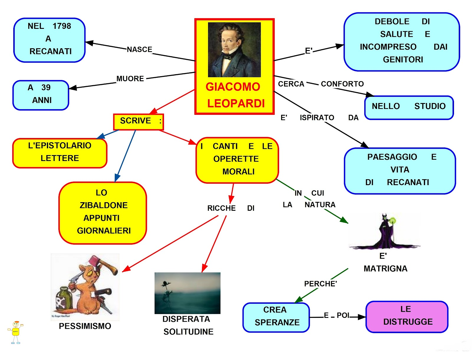 Giacomo Leopardi: mappa concettuale