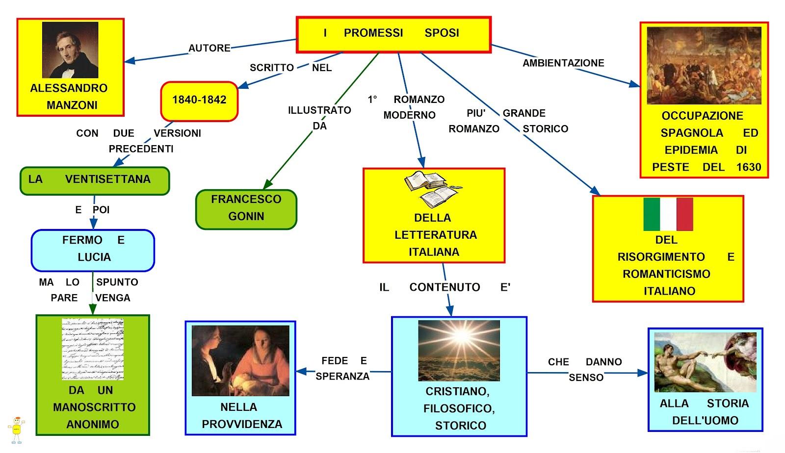 Mappa Concettuale dei Promessi Sposi