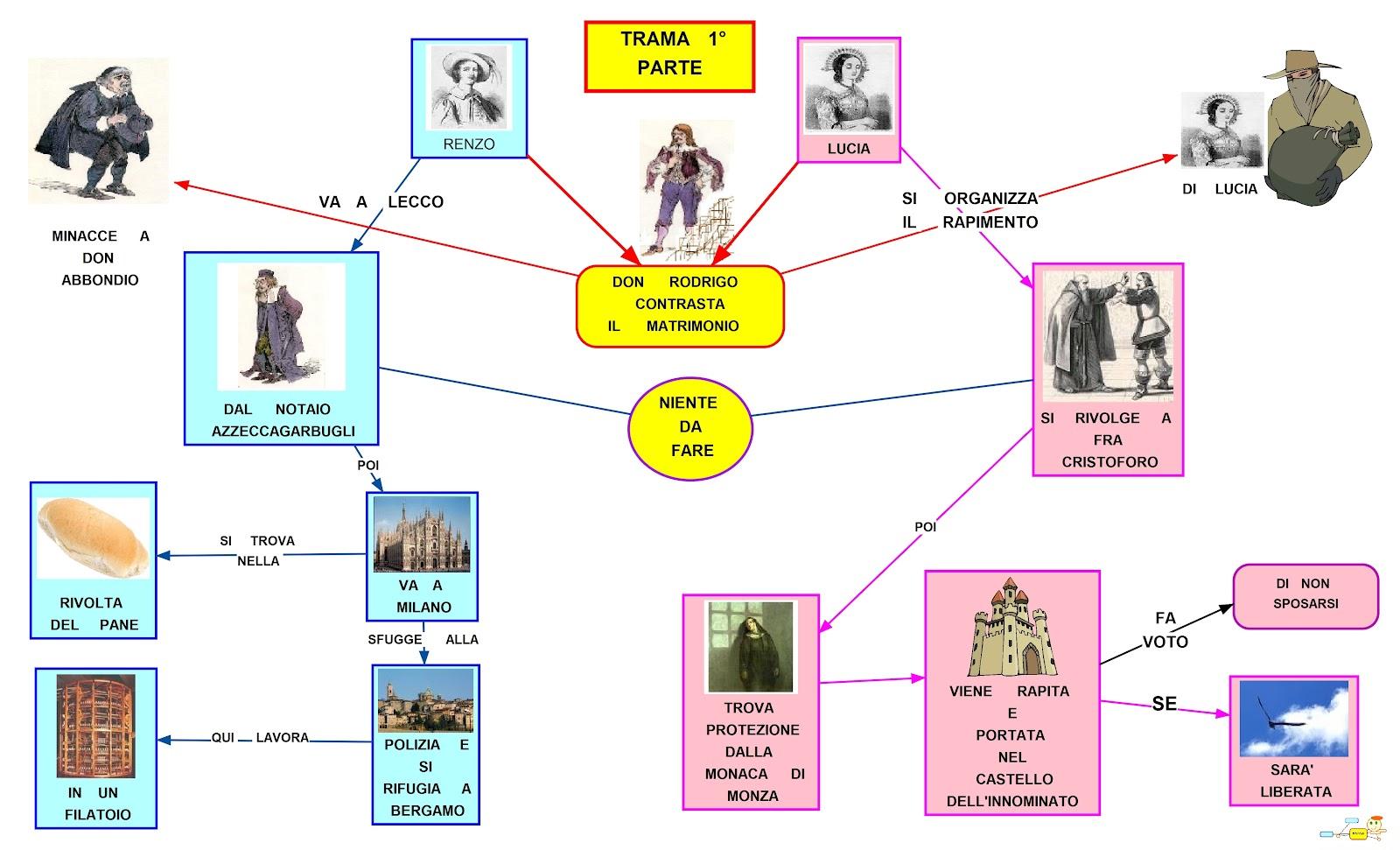 Mappa Concettuale Trama dei Promessi Sposi
