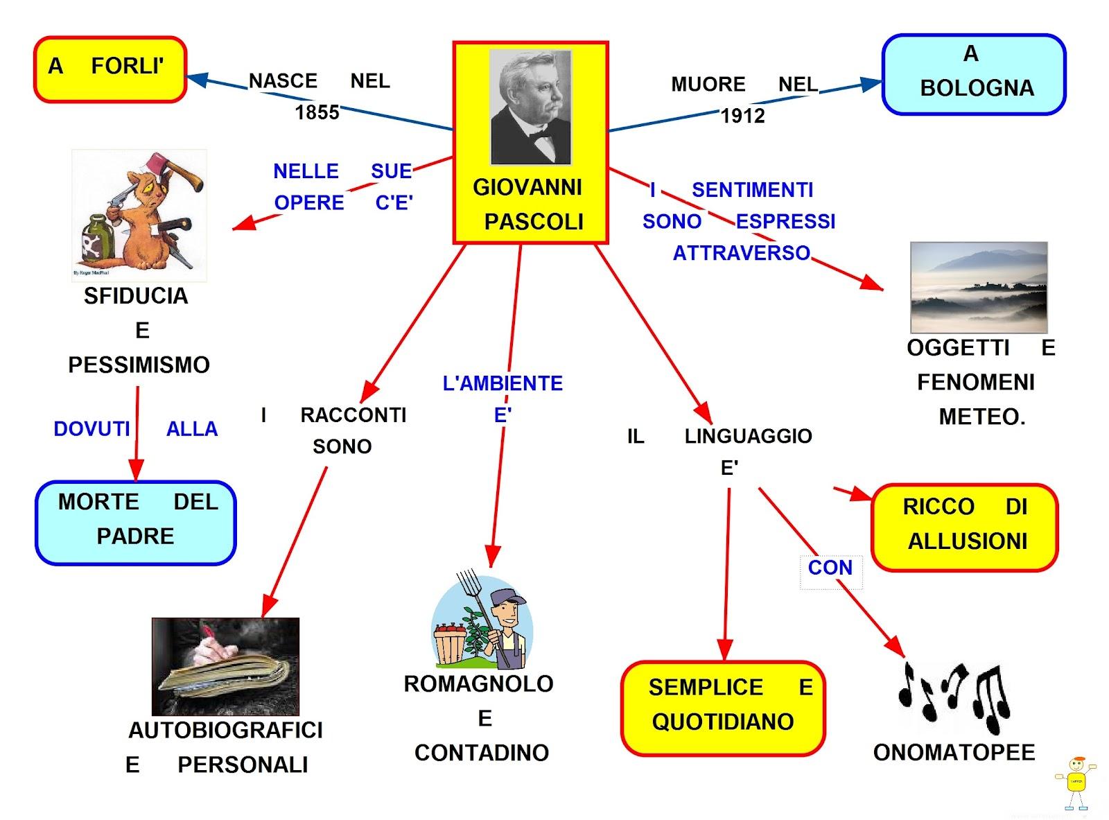Giovanni Pascoli: mappa concettuale sulla vita e le tematiche
