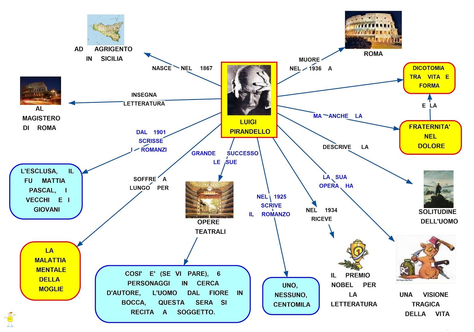 Luigi Pirandello: mappa concettuale