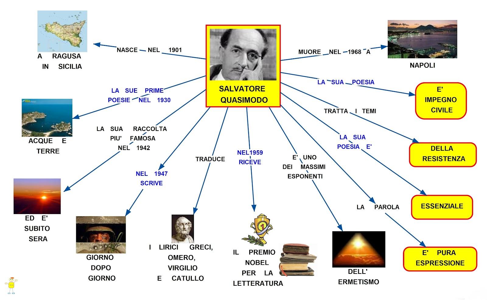 Salvatore Quasimodo mappa concettuale