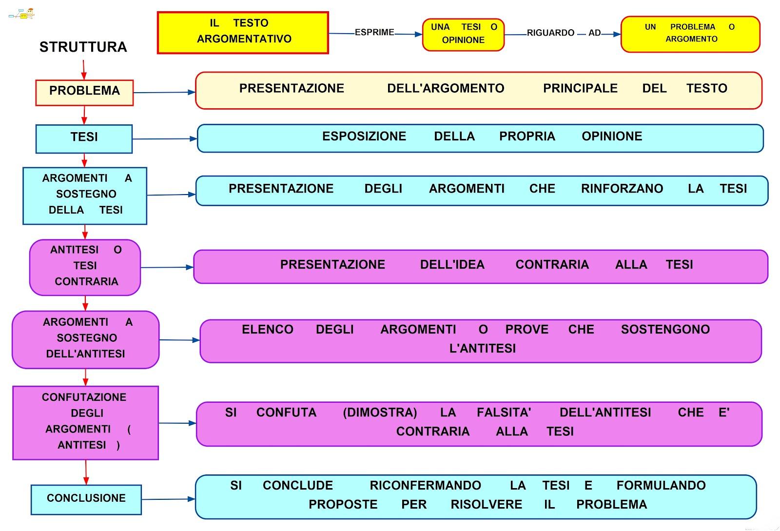 Testo Argomentativo: schema e mappa concettuale