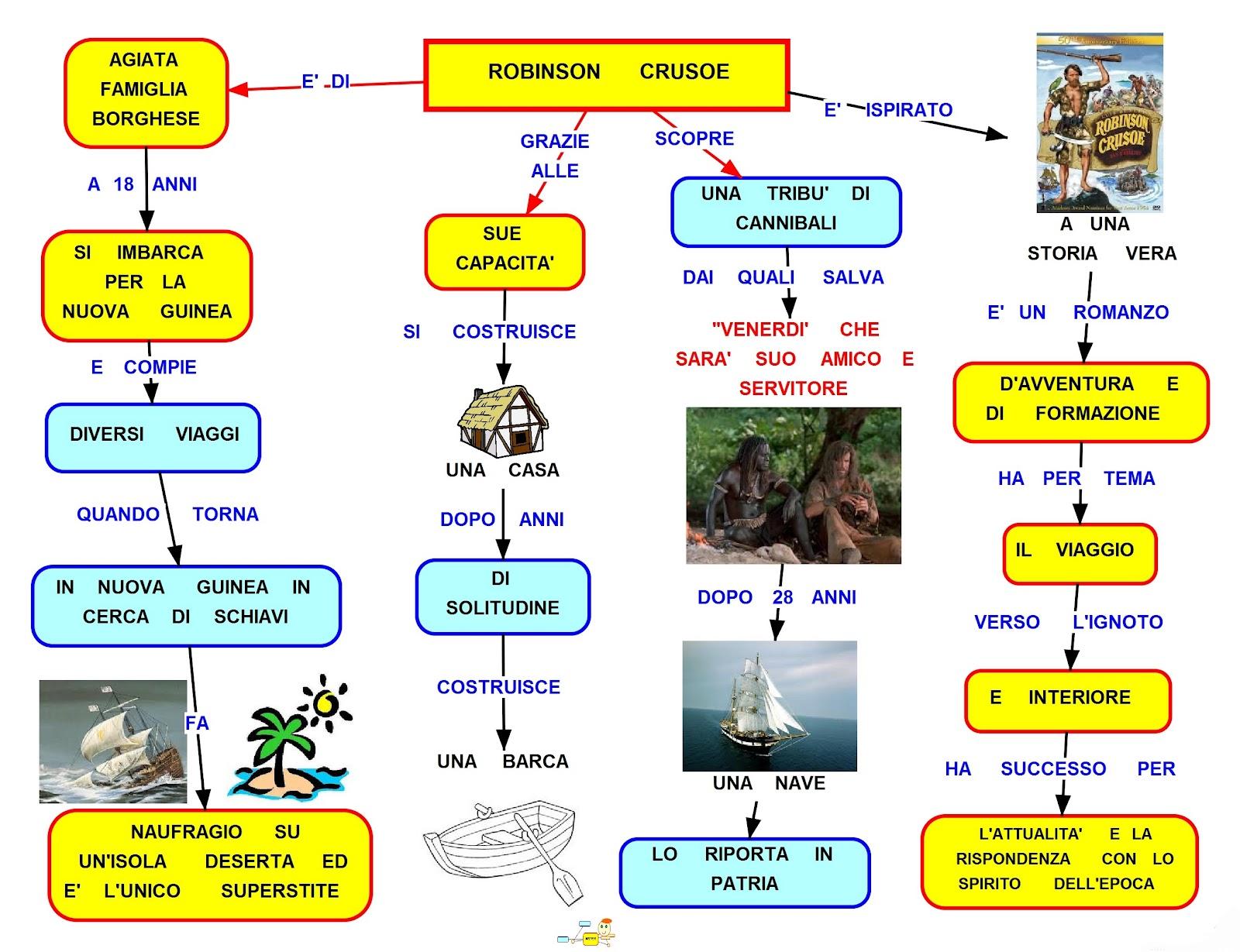 Robinson Crusoe mappa concettuale