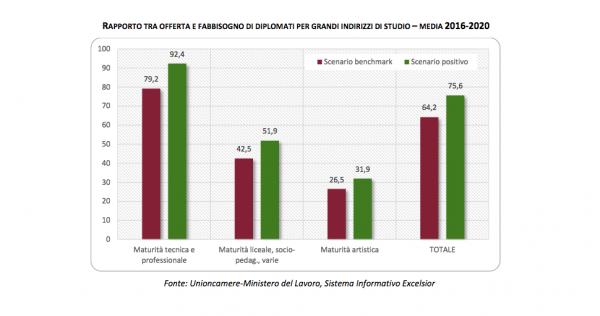 orientamento scuole superiori diploma mercato lavoro