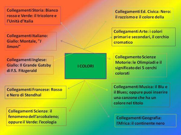Tesina sui colori per la terza media: mappa concettuale